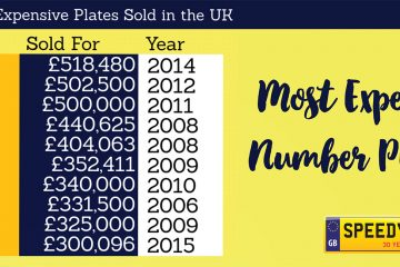 Most Expensive Number Plates - Speedy Reg