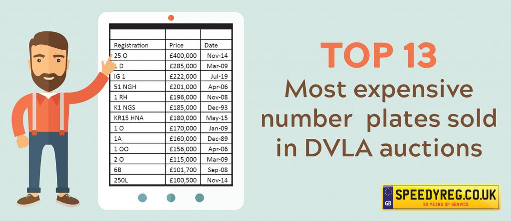 DVLA Auction Prices - Speedy Reg